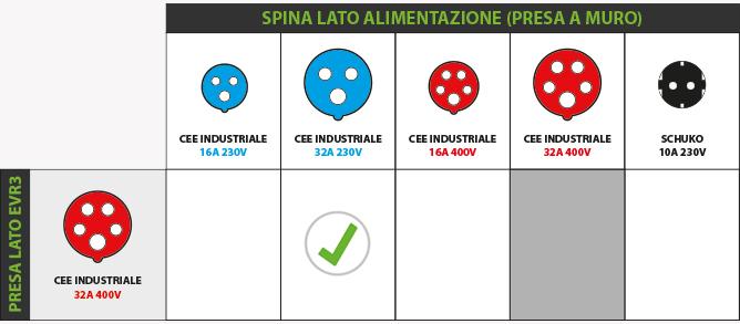 Schema Cablaggio Spina 7 Poli : Adattatore per evr max kw gt presa cee a monofase